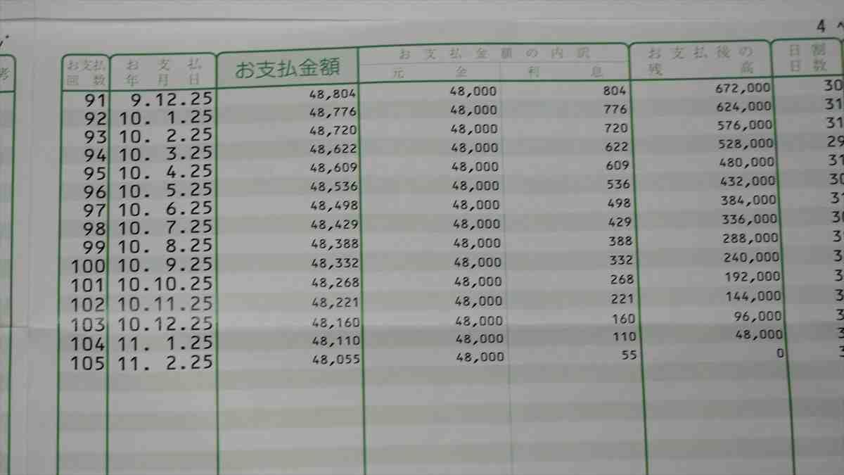 日本政策金融公庫 新型コロナウイルス感染症特別貸付 お支払額明細書 支払い利息 3年目以降